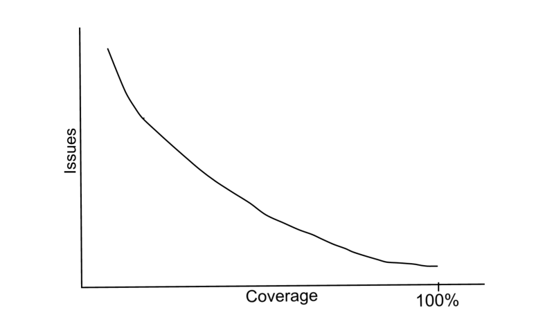 inverse correlation of bugs and code coverage